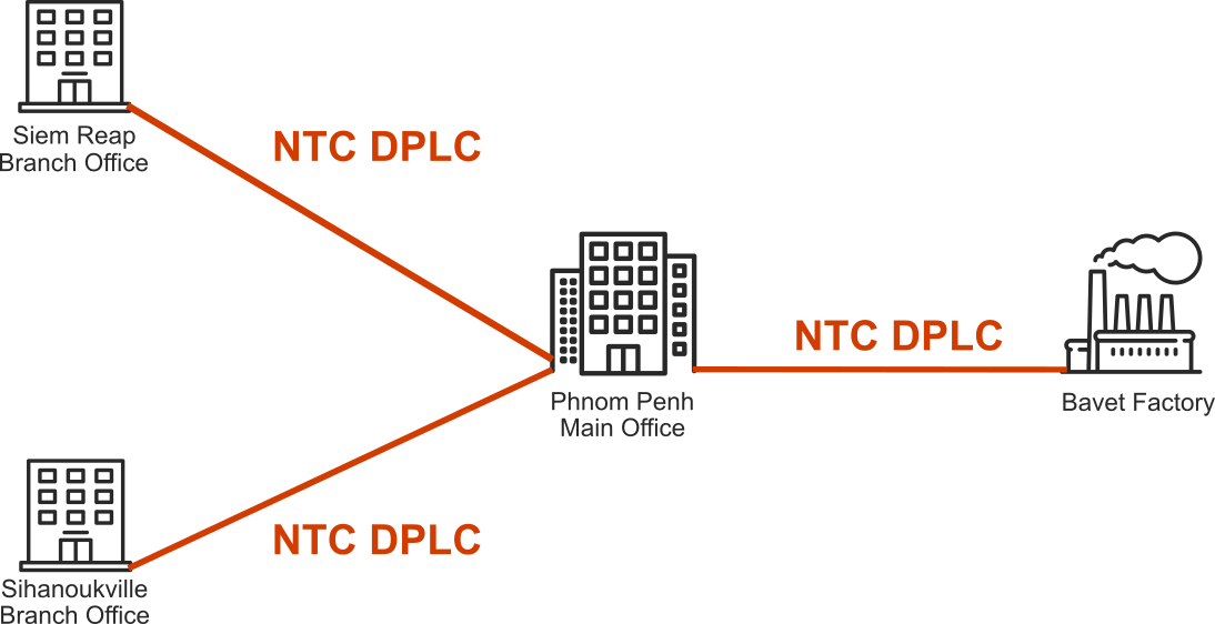 iplc  dplc  private leased circuits